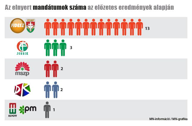 EP_mandatumok_szama_online_elozetes2_2es