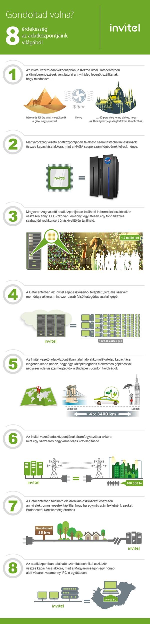 Invitel_adatkozpont_infografika