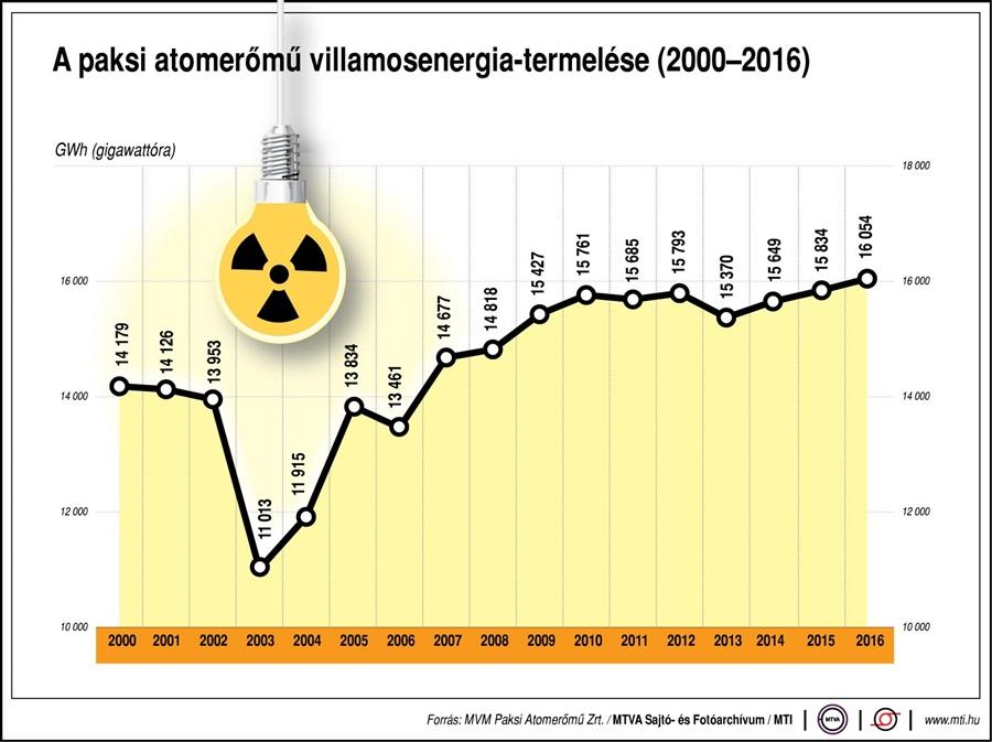 paks_infografika